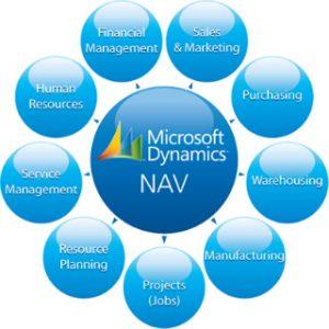 Módulos de microsoft dynamics navision