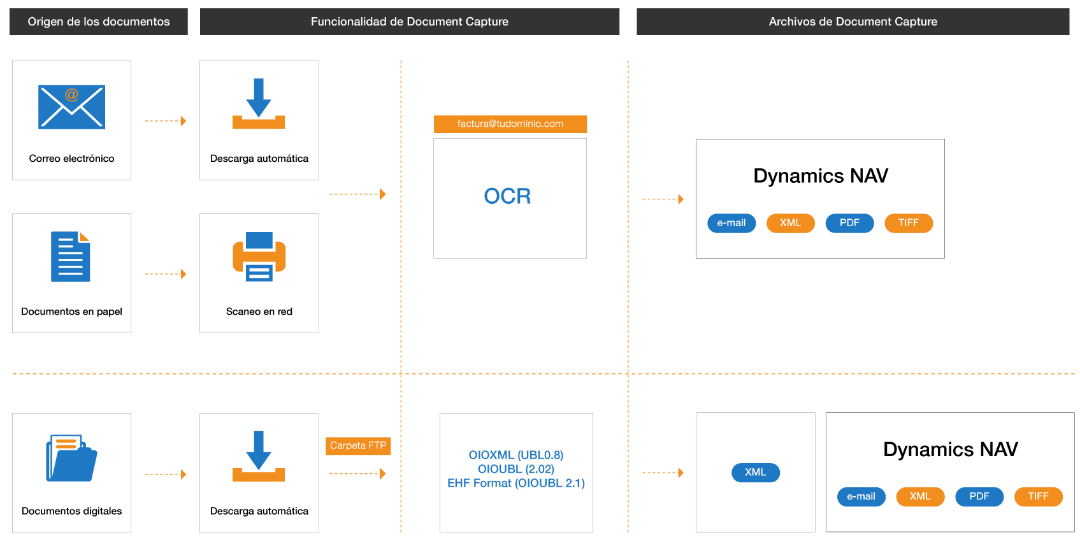 Document Capture para Dynamics NAV